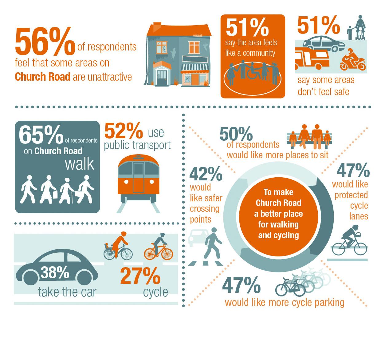 Church Road Perception Survey Results Enjoy Waltham
