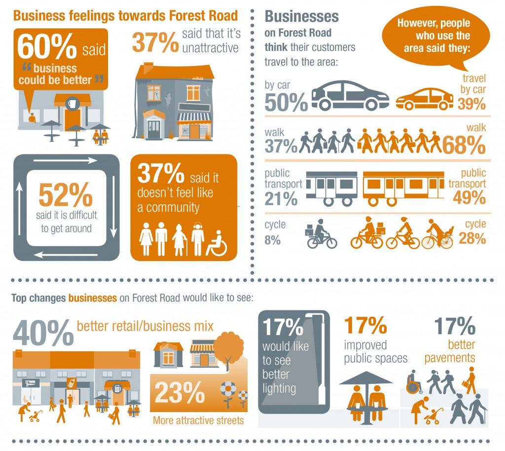 Forest Road perception survey infrograhics 1