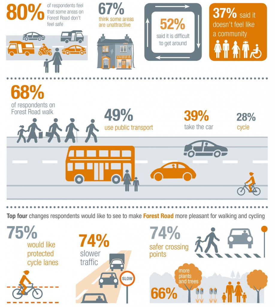 Forest Road perception survey infrograhics 2